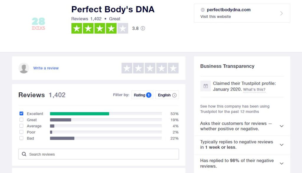 Perfect Body DNA Trust Pilot Reviews