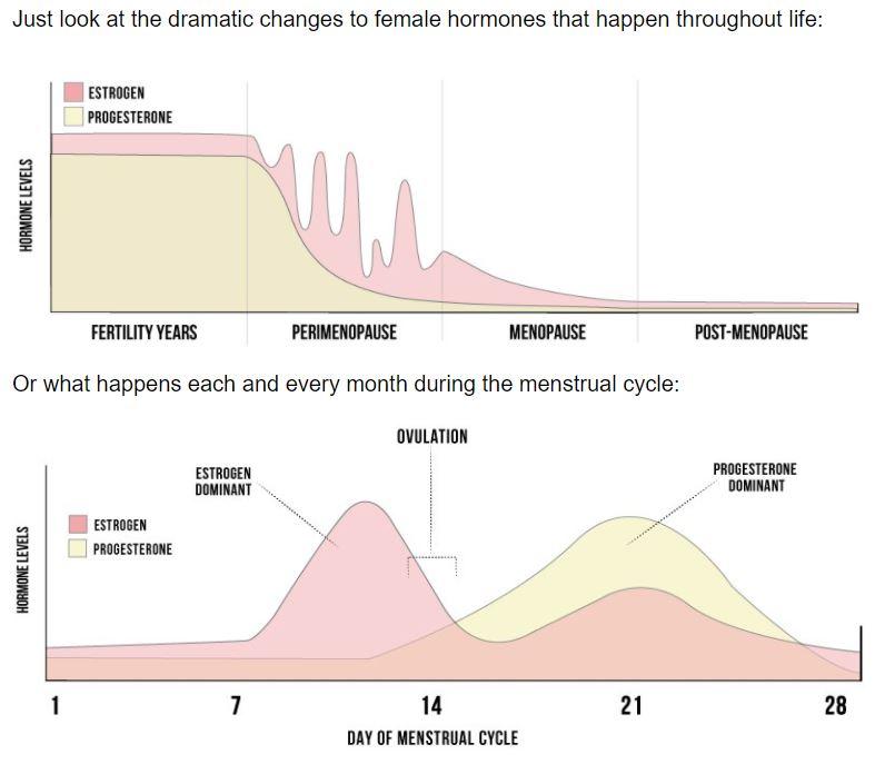 Metabolic Renewal Hormone Type Quiz
